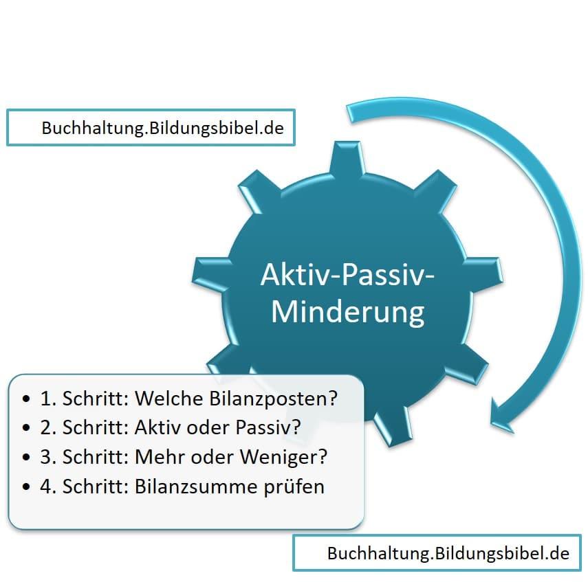 Aktiv Passiv Minderung der Bilanz in der Buchhaltung, Bilanzsumme, Beispiel und Anleitung der Bestandsveränderung, Geschäftsfall prüfen.