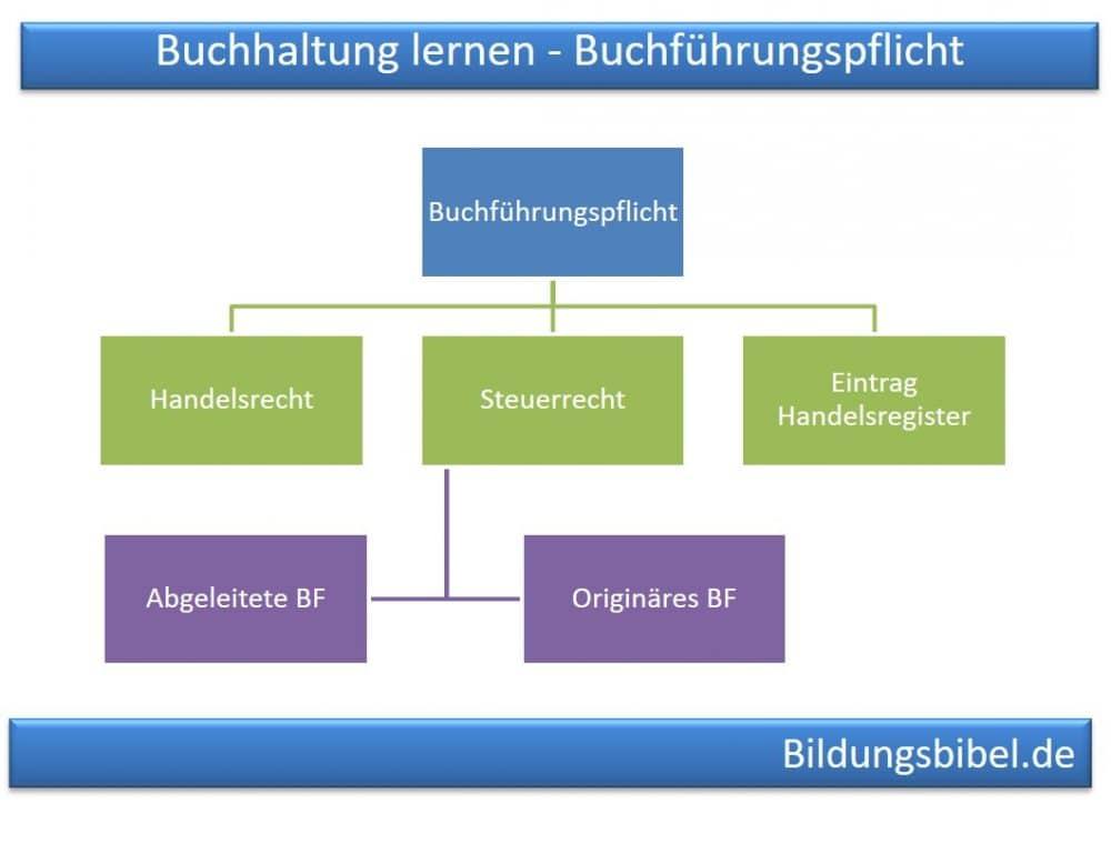 Buchführungspflicht nach Handelsrecht, Steuerrecht und Eintrag in das Handelsregister, originäre und abgeleitete Pflicht