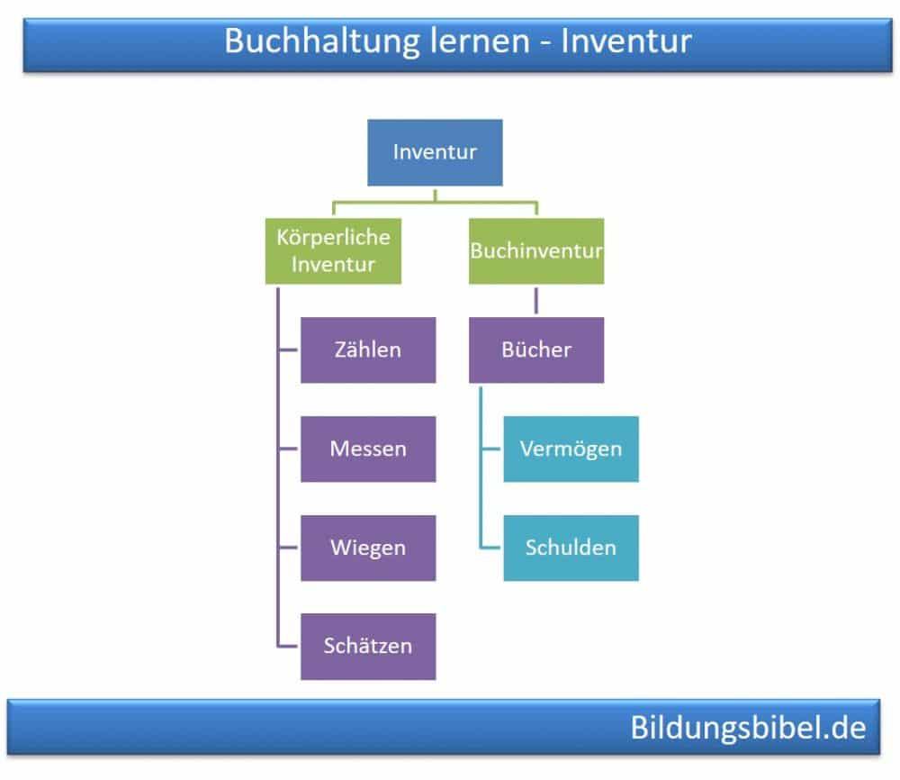 Die Inventur, die körperliche Inventur und Buchinventur, Definitionen, Gründe, Planung sowie der Ablauf