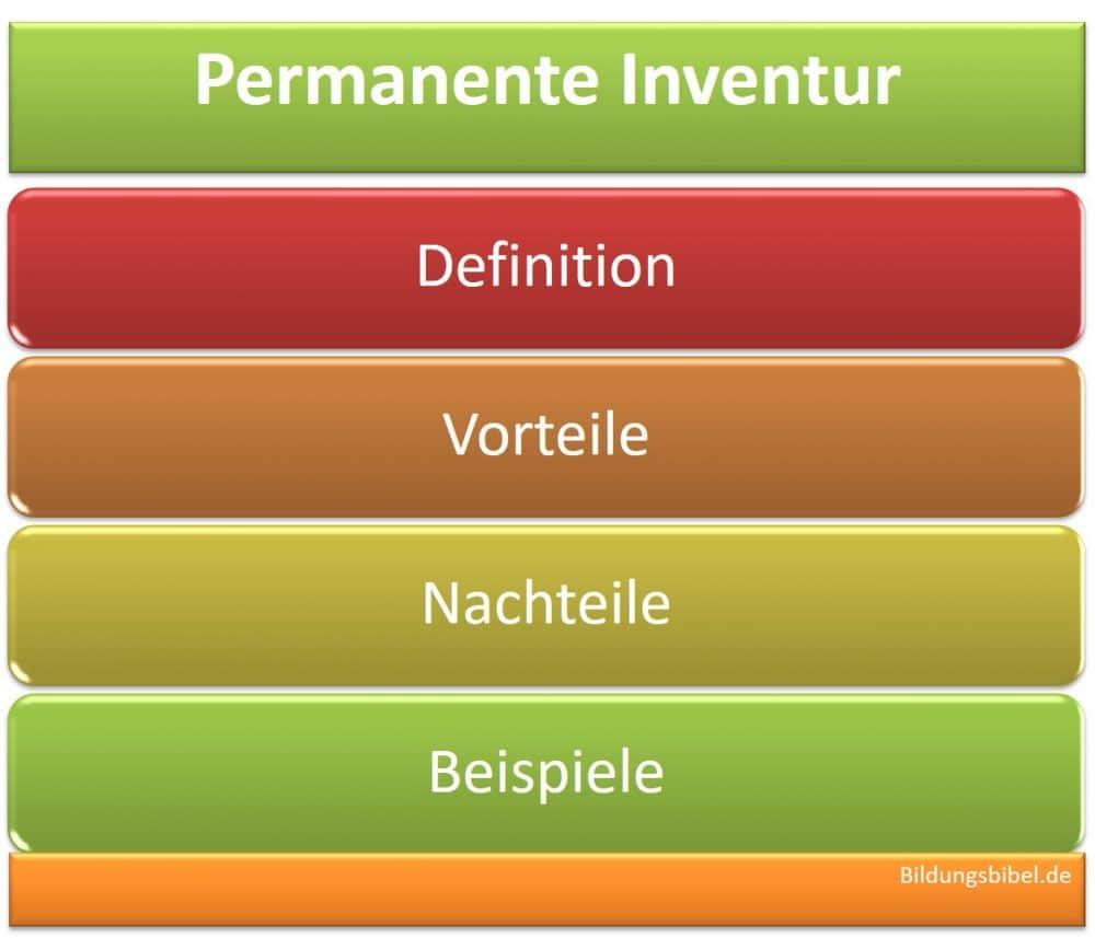 Verlegte Inventur, Fortschreibung, Rückrechnung, Vorteile, Nachteile, Beispiele
