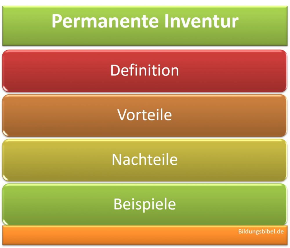 Permanente Inventur, Definition, Vorteile, Nachteile, Anwendung, Beispiel