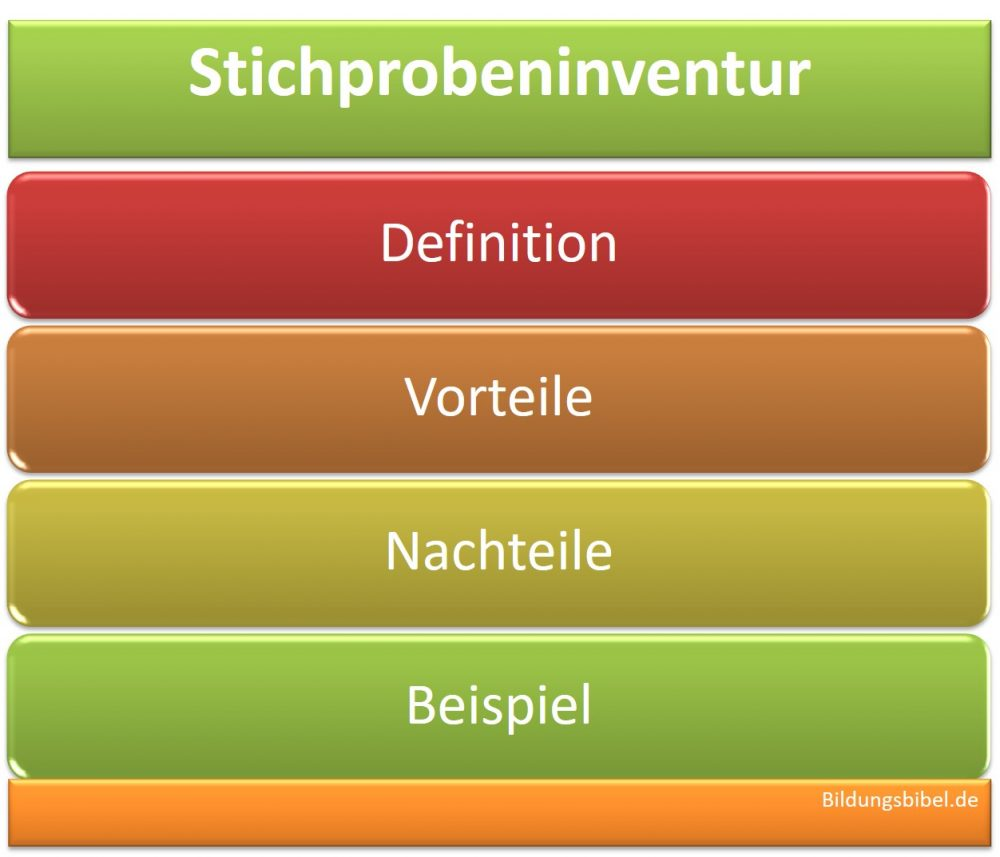 Stichprobeninventur Definition, Vorteile, Nachteile, Beispiel, Inventurarten