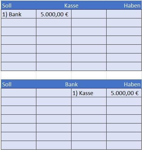 Barabhebung vom Bankkonto verbuchen im Hauptbuch