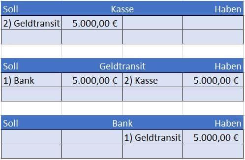 Barabhebung vom Bankkonto verbuchen mit Geldtransitkonto im Hauptbuch