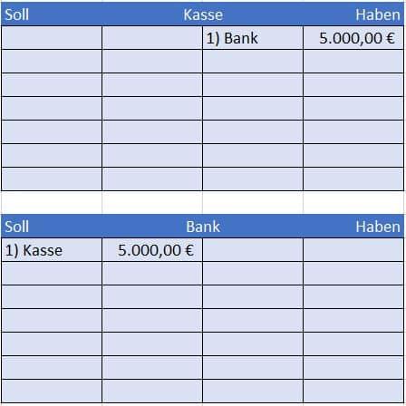 Bareinzahlung auf Bankkonto verbuchen, Hauptbuch