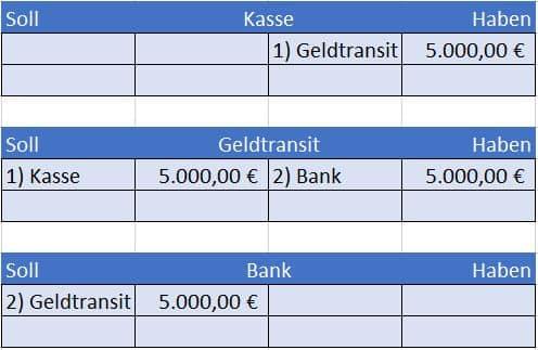 Bareinzahlung auf Bankkonto verbuchen mit Geldtransitkonto im Hauptbuch