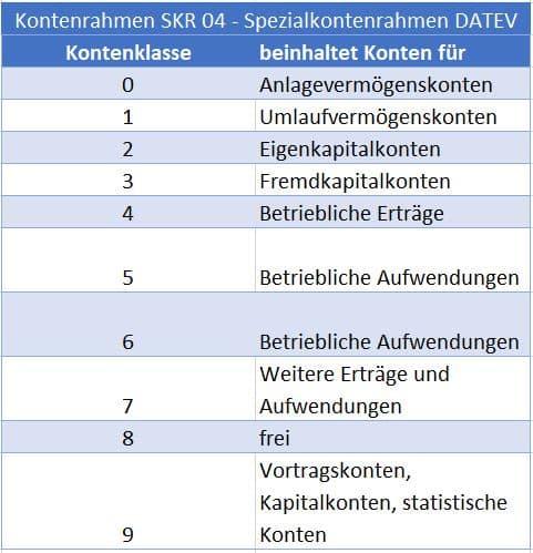 Kontenrahmen Aufbau am Beispiel des SKR 04 nach dem Abschlussgliederungsprinzip