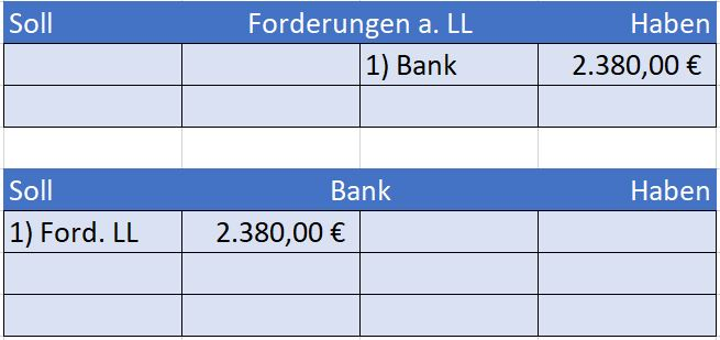 Kunde Bezahlt Rechnung Forderungen Aus Lieferungen Und Leistungen