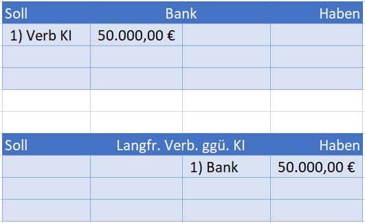 Kredit, Verbindlichkeiten gegenüber Kreditinstituten, Darlehen buchen Hauptbuch Beispiel