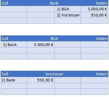Kauf von Betriebs- und Geschäftsausstattung BGA durch Banküberweisung Beispiel Hauptbuch