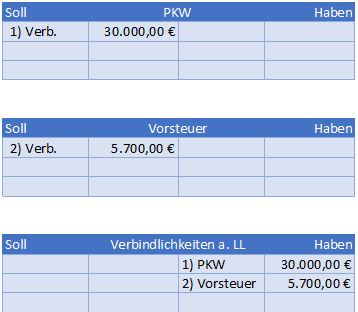 Kauf PKW auf Ziel buchen im Hauptbuch Beispiel