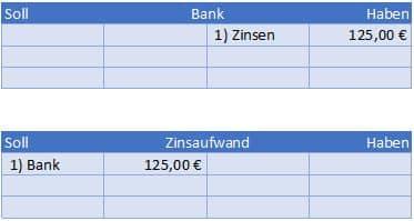 Zinsen, Zinsaufwand, Zinsaufwendungen buchen im Hauptbuch Beispiel Buchungssatz