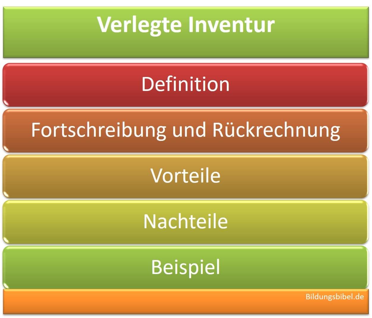 Die verlegte Inventur mit Beispiel für Fortschreibung und Rückrechnung, Definition, Vorteile und Nachteile