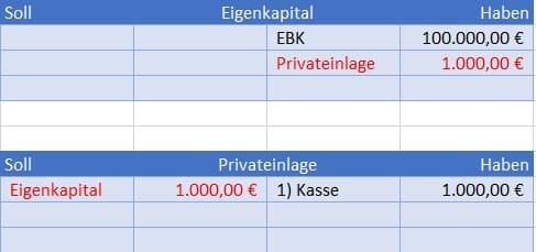 Konto Privateinlage abschließen Buchungssatz im Journal Beispiel