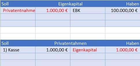 Privatentnahme abschließen Buchungssatz im Journal Beispiel