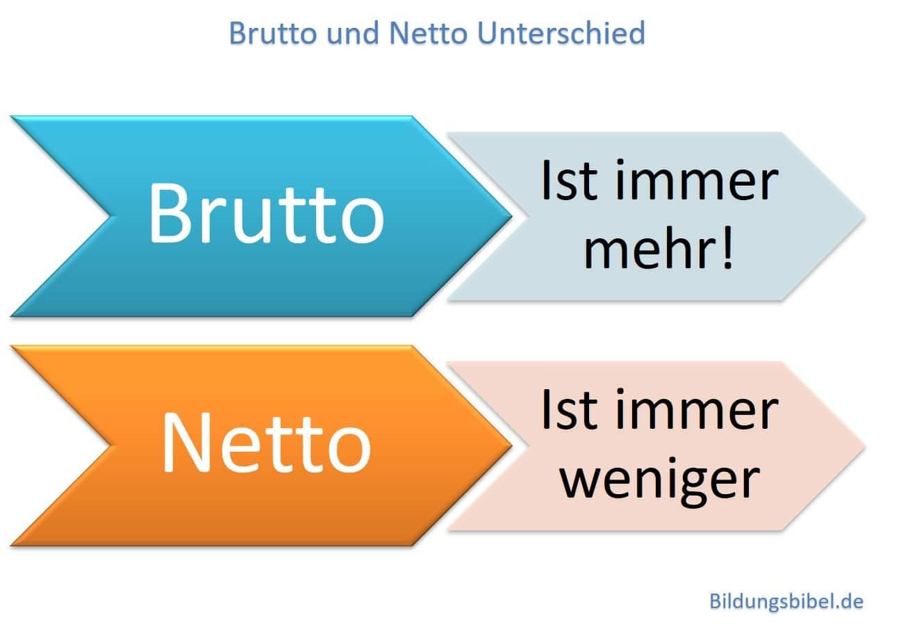 Was ist der Unterschied zwischen Brutto und Netto, an Beispielen erklärt