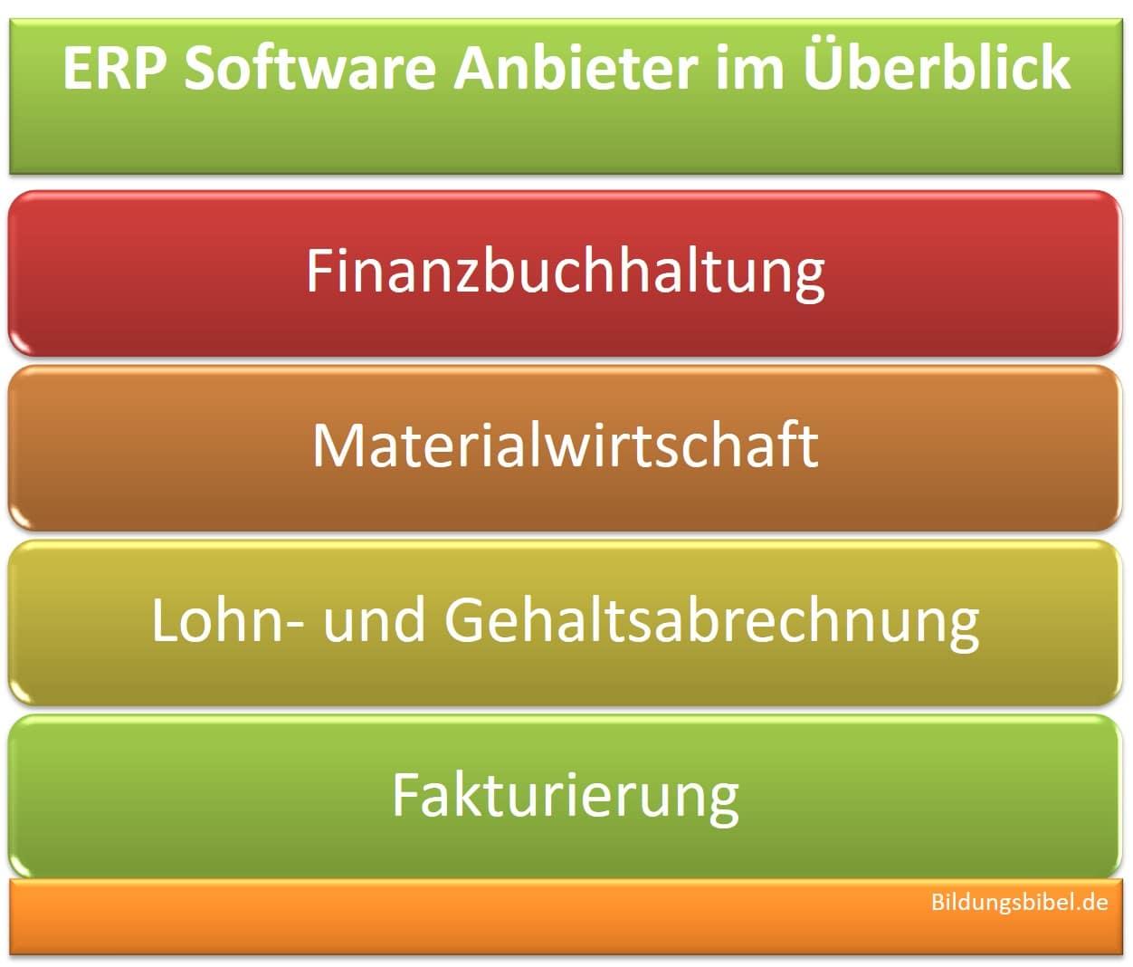 Sie finden hier die ERP Software Anbieter sowie kaufmännischer Software im Überblick zur Buchhaltung, Lohn und Gehalt, Materialwirtschaft sowie Fakturierung