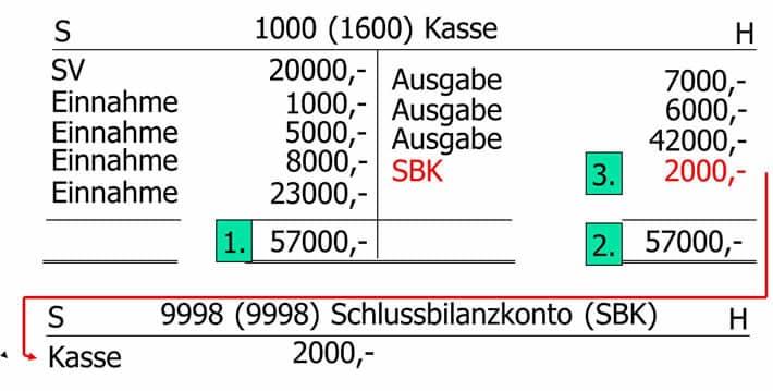 Bestandskonten abschließen Beispiel, Aktivkonto, Passivkonto auf SBK, Schlussbilanzkonto