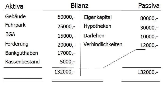 Bilanz, deren Form und gesetzliche Vorschriften sowie der Unterschied zum Inventar