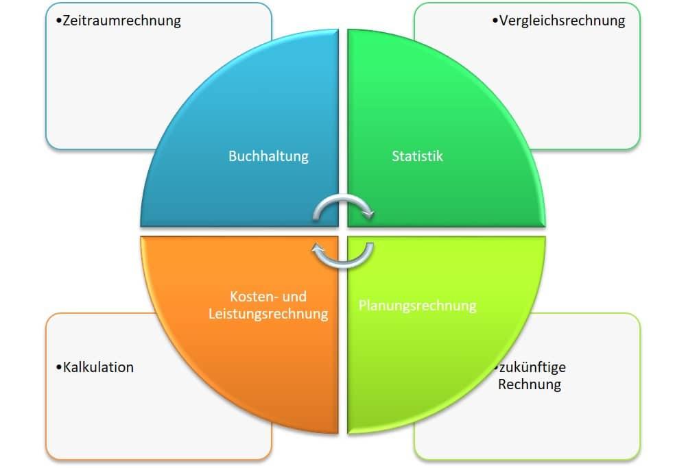 Das Rechnungswesen und die Teilbereiche, Buchhaltung, Kosten- und Leistungsrechnung, Statistik sowie Planungsrechnung