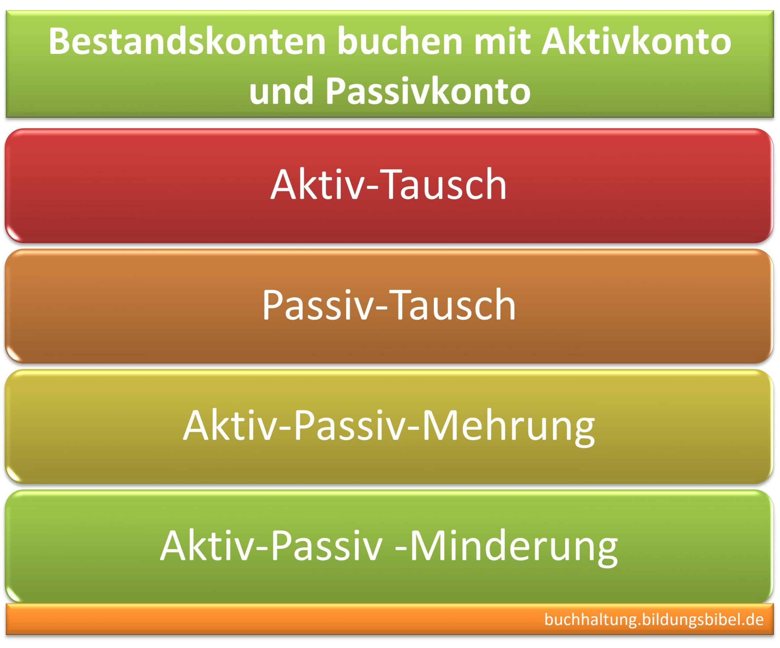Bestandskonten buchen mit Beispiel zu Aktivkonto u. Passivkonto lernen, Aktiv-Tausch, Passiv-Tausch, Aktiv-Passiv-Mehrung und -Minderung.